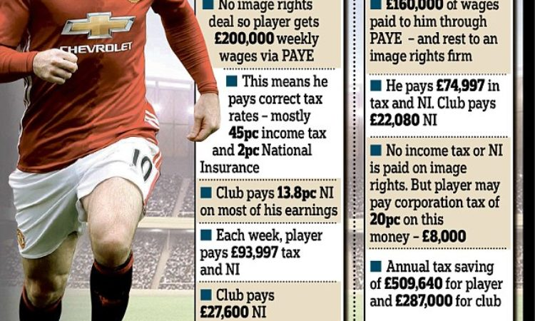 Trending on Taxation Laws of Players in England